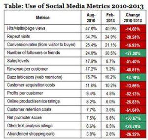 use-of-social-media-metrics-MarkiTech