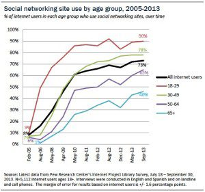 Social networking site use by age group, over time