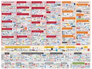complicated marketing technology mix
