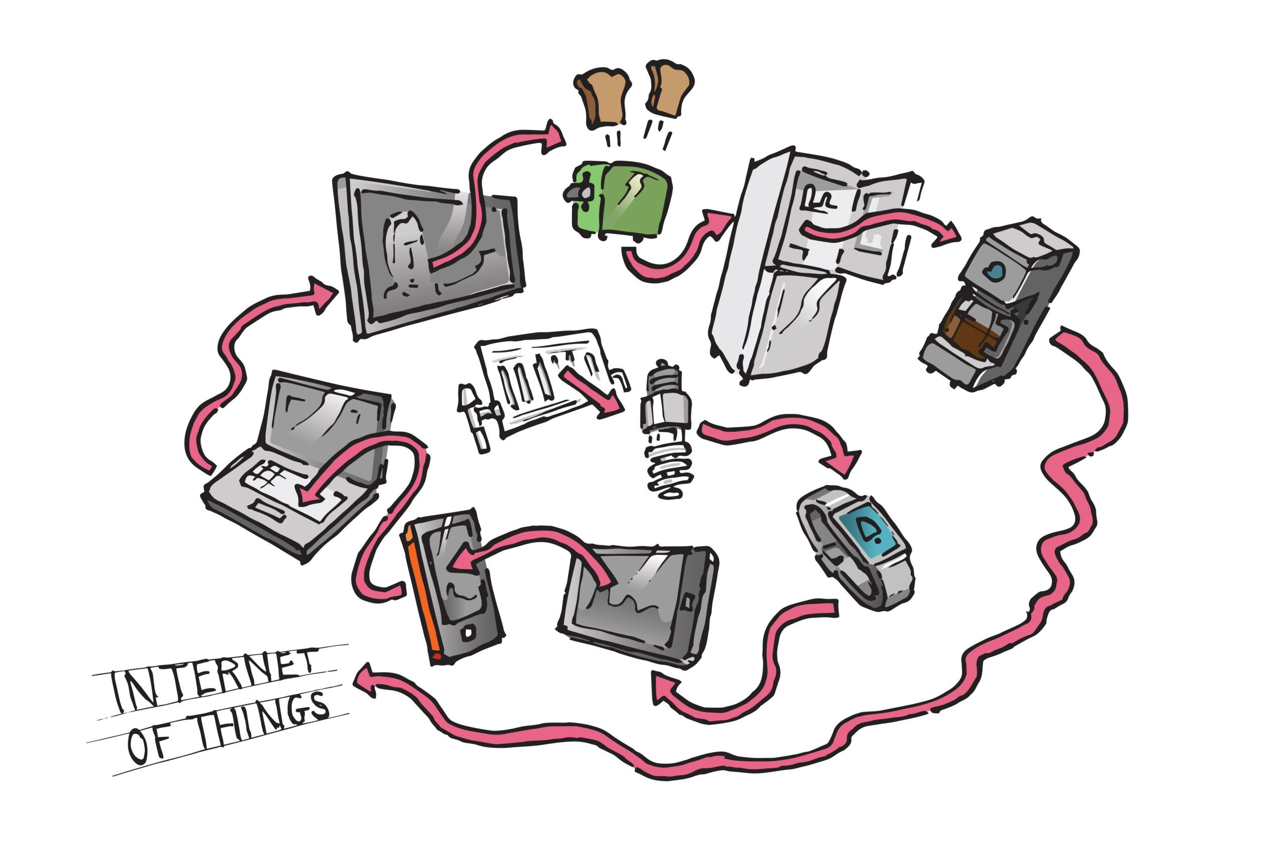 Did You Know 87% of People Have NOT Heard the Term IoT?